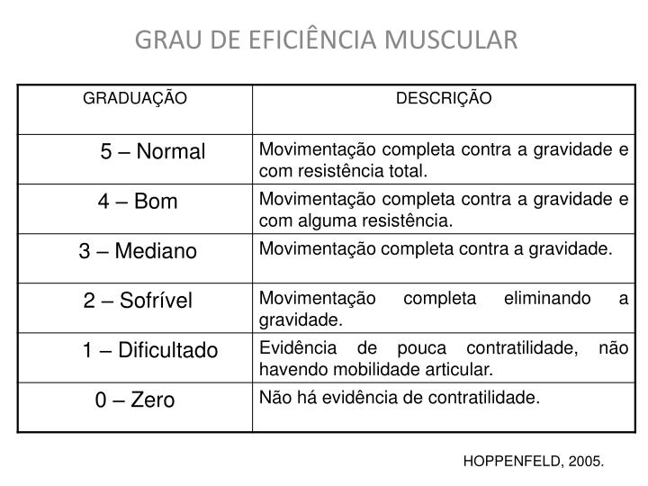 GRAU DE EFICIÊNCIA MUSCULAR