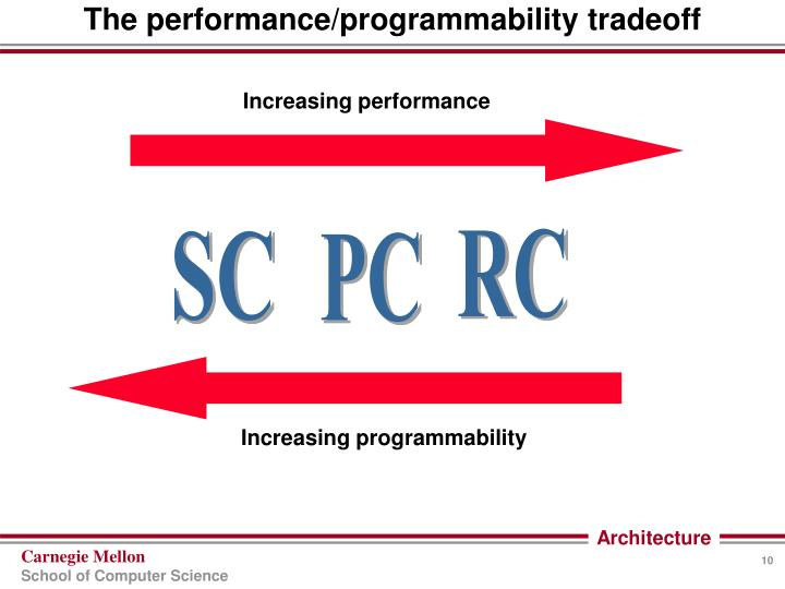 The performance/programmability tradeoff