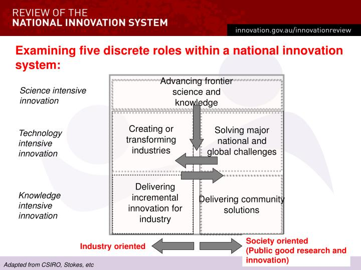 Examining five discrete roles within a national innovation system:
