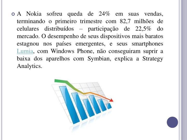 A Nokia sofreu queda de 24% em suas vendas, terminando o primeiro trimestre com 82,7 milhes de celulares distribudos  participao de 22,5% do mercado. O desempenho de seus dispositivos mais baratos estagnou nos pases emergentes, e seus smartphones