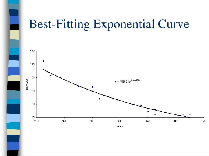 Best-Fitting Exponential Curve
