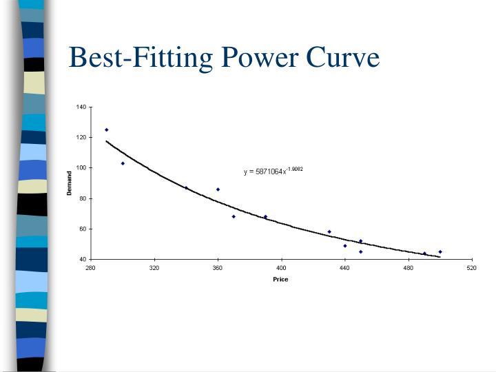 Best-Fitting Power Curve
