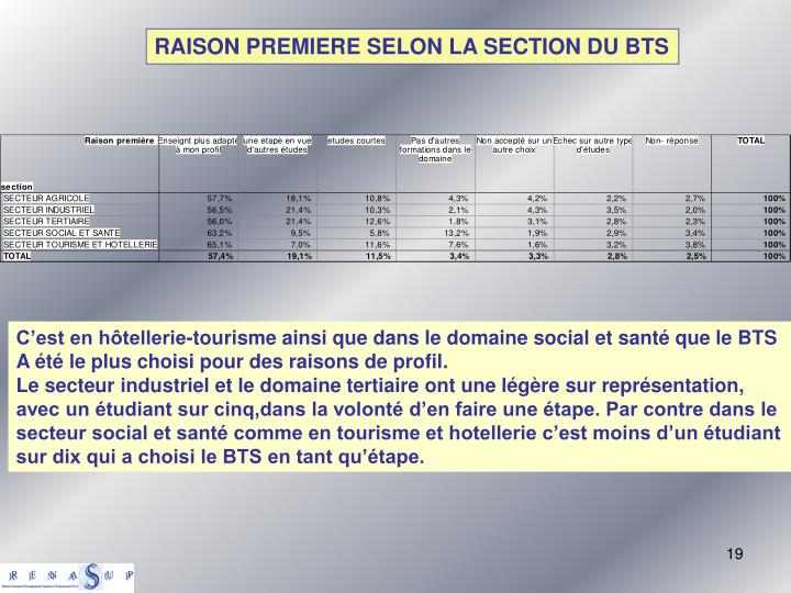 RAISON PREMIERE SELON LA SECTION DU BTS