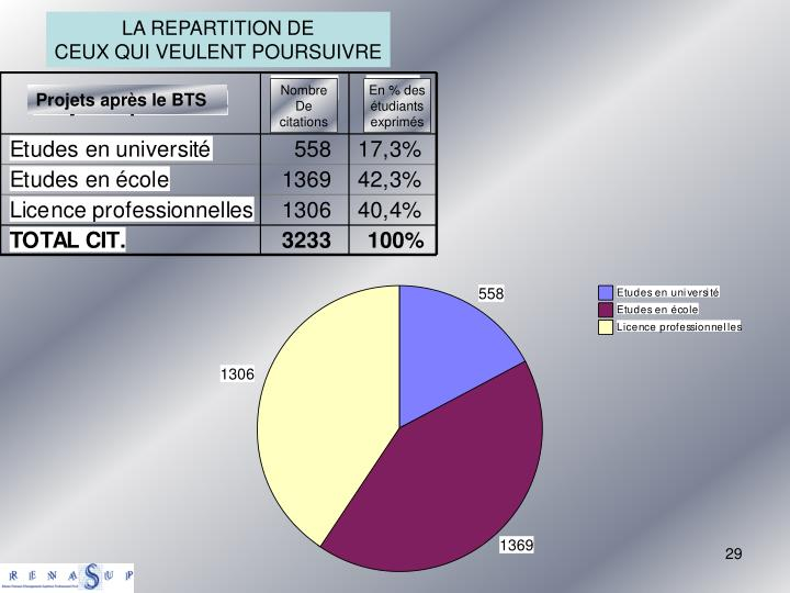 LA REPARTITION DE