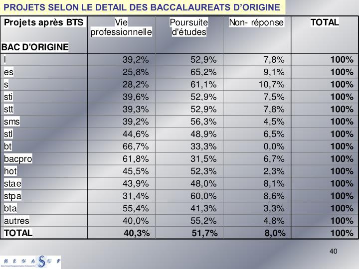 PROJETS SELON LE DETAIL DES BACCALAUREATS D'ORIGINE