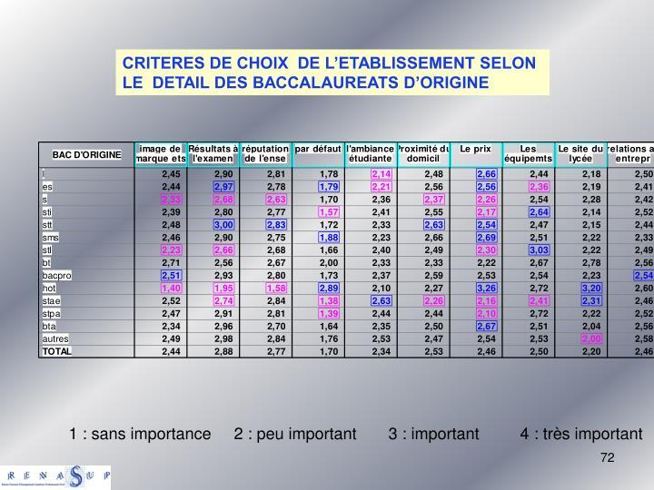 CRITERES DE CHOIX  DE L'ETABLISSEMENT SELON