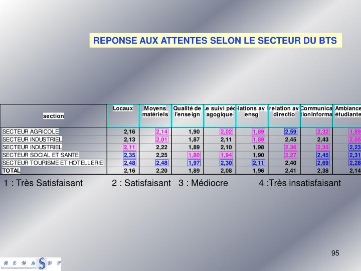 REPONSE AUX ATTENTES SELON LE SECTEUR DU BTS