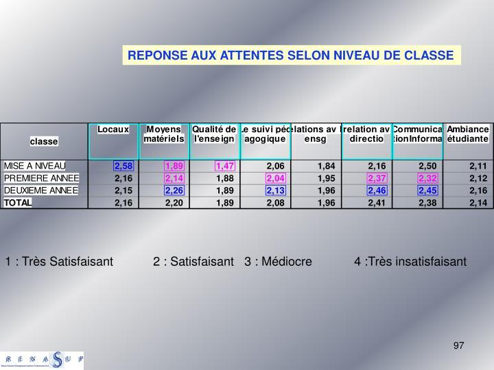 REPONSE AUX ATTENTES SELON NIVEAU DE CLASSE