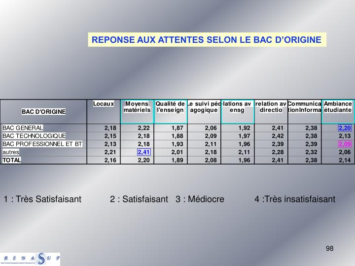 REPONSE AUX ATTENTES SELON LE BAC D'ORIGINE