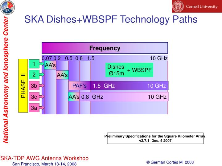 SKA Dishes+WBSPF Technology Paths