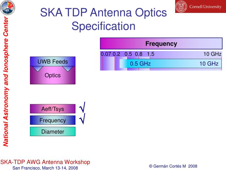 SKA TDP Antenna Optics