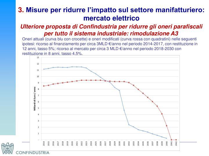 Oneri attuali (curva blu con crocette) e oneri modificati (curva rossa con quadratini) nelle seguenti ipotesi: ricorso al finanziamento per circa 3MLD €/anno nel periodo 2014-2017, con restituzione in 12 anni, tasso 5%; ricorso al mercato per circa 3 MLD €/anno nel periodo 2018-2030 con restituzione in 8 anni, tasso 4,5%.