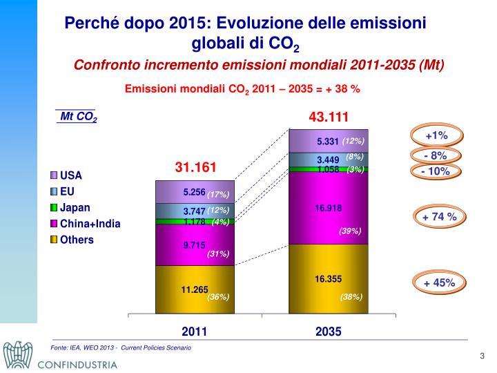 Perché dopo 2015: Evoluzione delle emissioni globali di CO