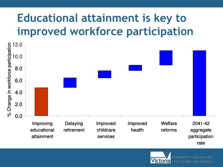 Educational attainment is key to improved workforce participation