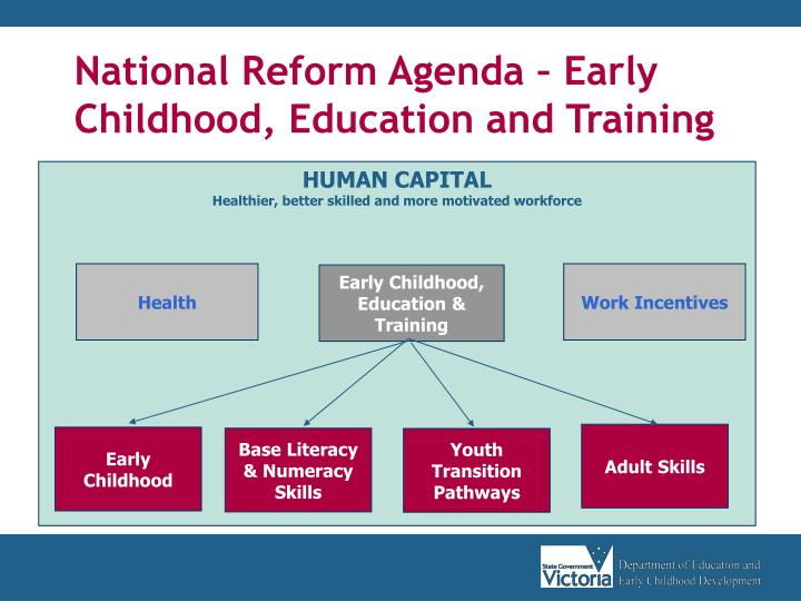 National Reform Agenda – Early Childhood, Education and Training
