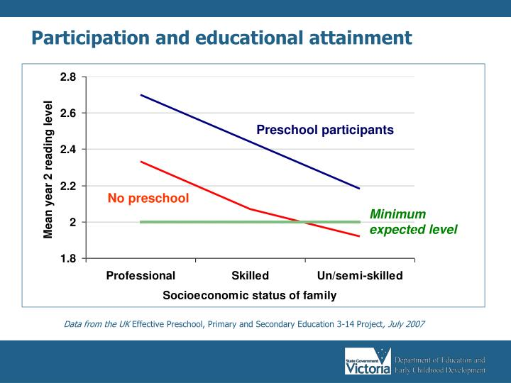 Participation and educational attainment
