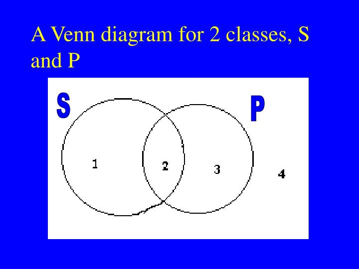 A Venn diagram for 2 classes, S and P