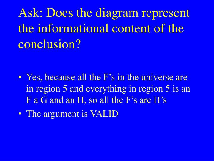 Ask: Does the diagram represent the informational content of the conclusion?