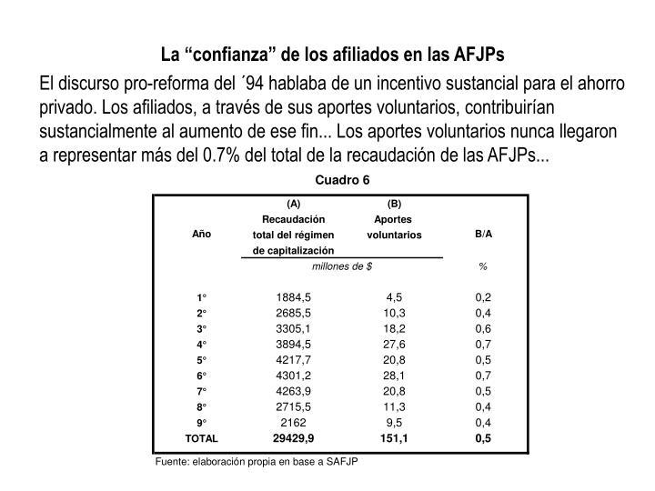"""La """"confianza"""" de los afiliados en las AFJPs"""