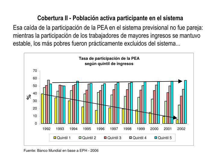 Cobertura II - Población activa participante en el sistema