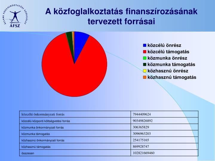 A közfoglalkoztatás finanszírozásának tervezett forrásai