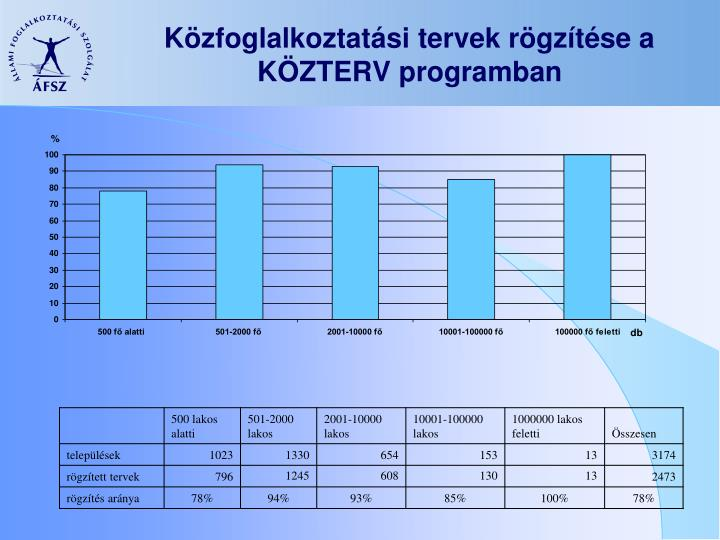 Közfoglalkoztatási tervek rögzítése a KÖZTERV programban