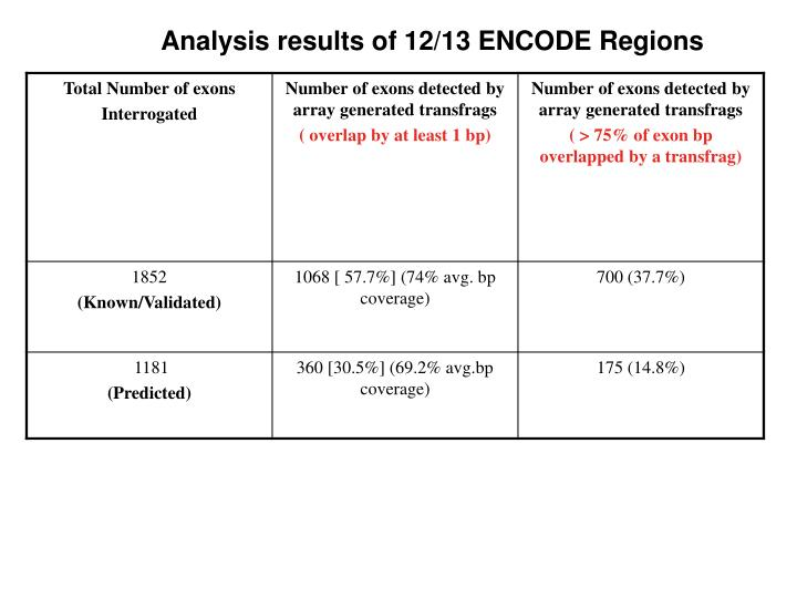 Analysis results of 12/13 ENCODE Regions