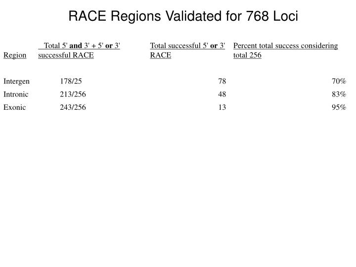 RACE Regions Validated for 768 Loci