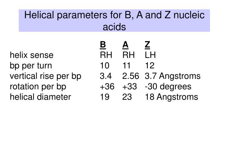 Helical parameters for B, A and Z nucleic acids