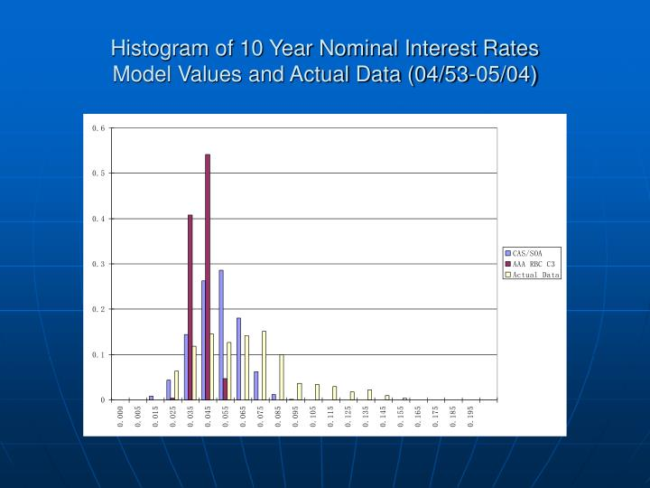 Histogram of 10 Year Nominal Interest Rates