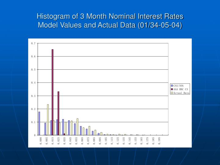 Histogram of 3 Month Nominal Interest Rates