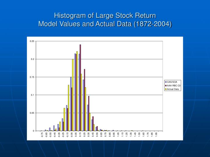 Histogram of Large Stock Return