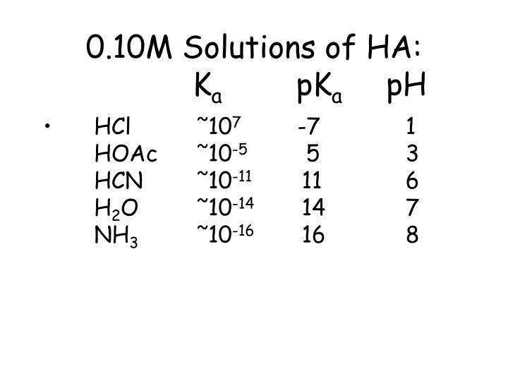 0.10M Solutions of HA: