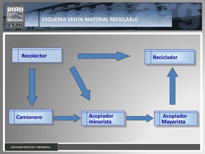 ESQUEMA VENTA MATERIAL RECICLABLE