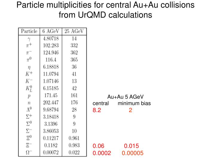 Particle multiplicities for central Au+Au collisions