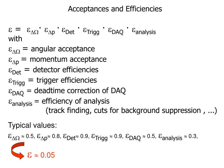 Acceptances and Efficiencies