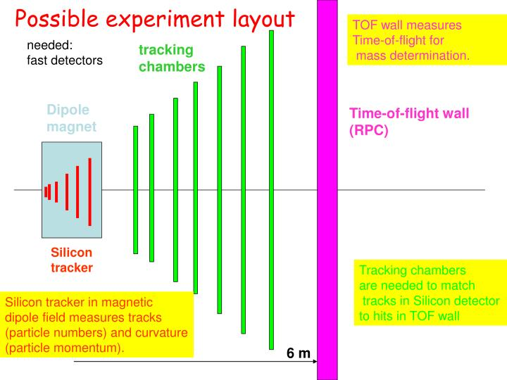 Possible experiment layout