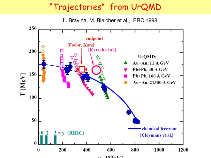 """Trajectories""  from UrQMD"