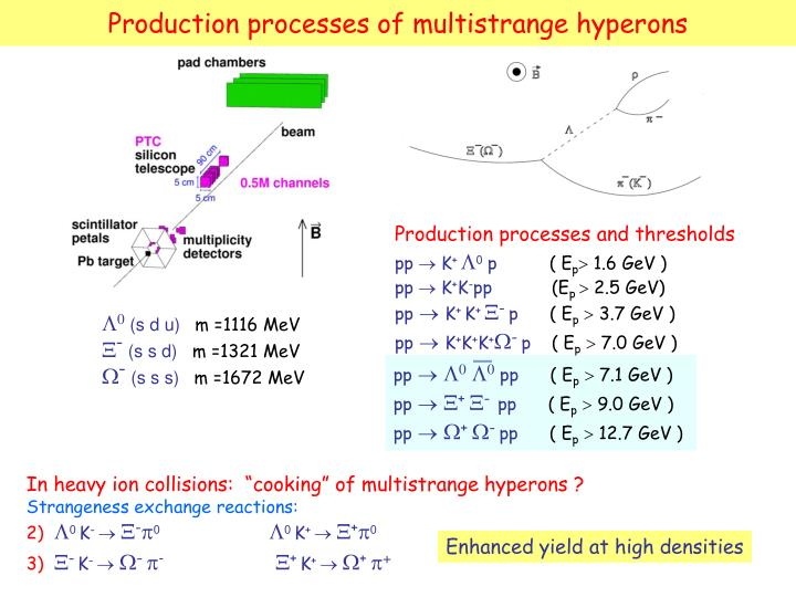 Production processes of multistrange hyperons