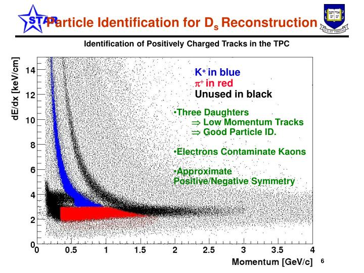 Particle Identification for D