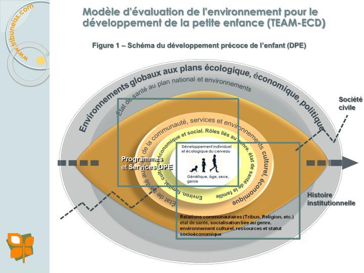 Modèle d'évaluation de l'environnement pour le développement de la petite enfance