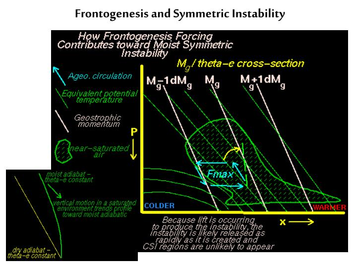 Frontogenesis and Symmetric Instability