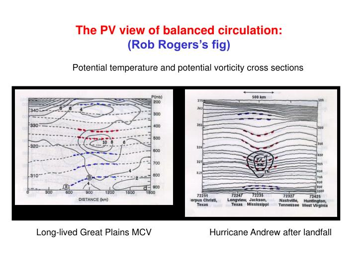 The PV view of balanced circulation: