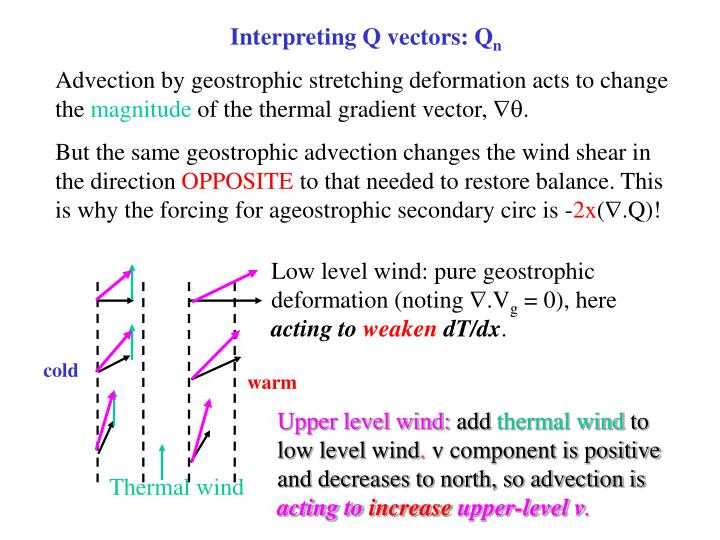 Interpreting Q vectors: Q