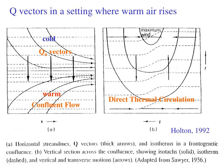 Q vectors in a setting where warm air rises