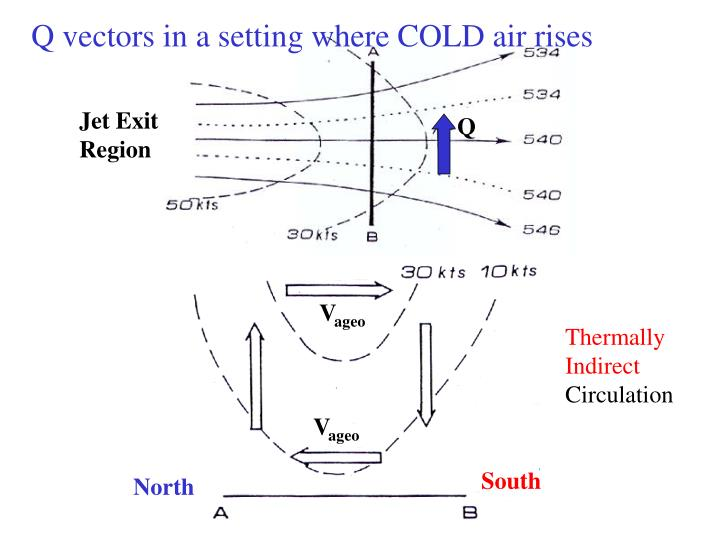 Q vectors in a setting where COLD air rises