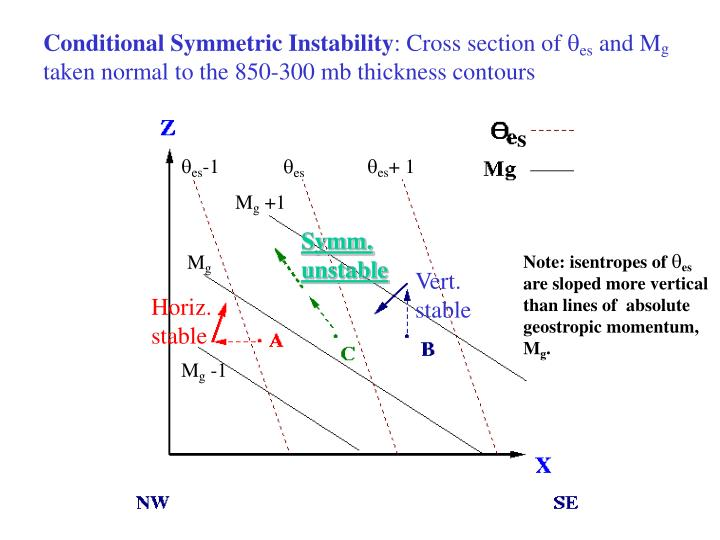 Conditional Symmetric Instability