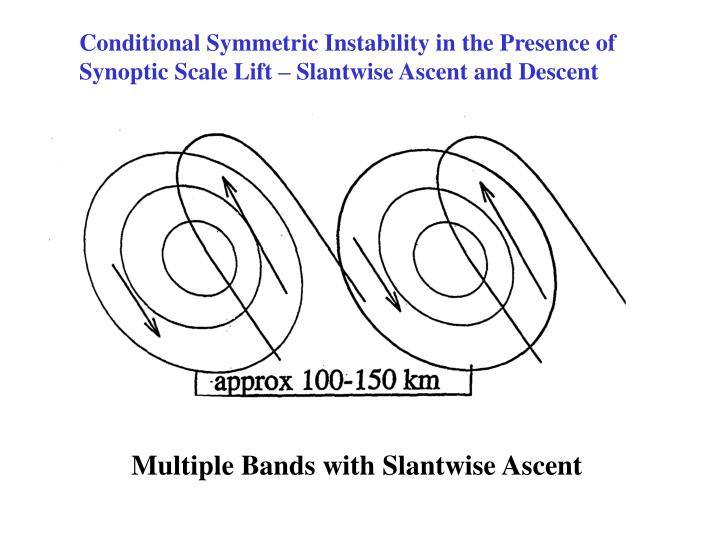 Conditional Symmetric Instability in the Presence of Synoptic Scale Lift – Slantwise Ascent and Descent
