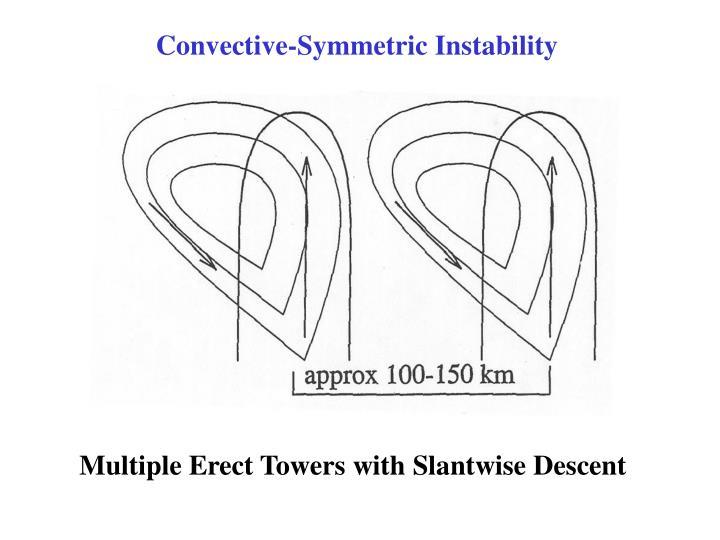 Convective-Symmetric Instability