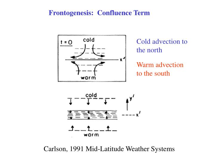 Frontogenesis:  Confluence Term